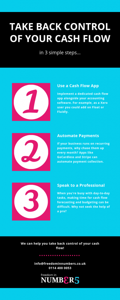 what is cash flow, cash flow for small business, automated payment, how to cash flow forecast