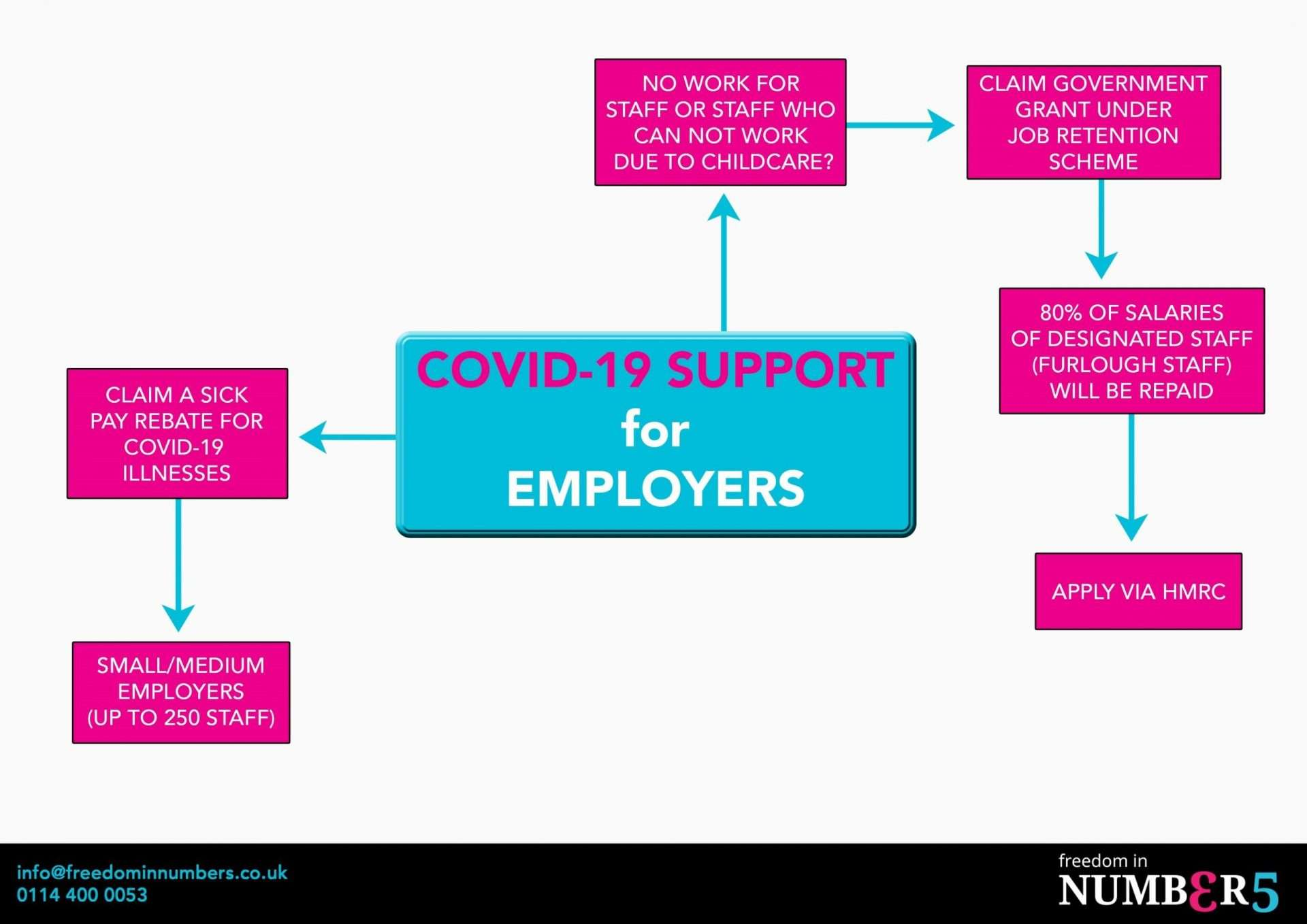 COVID-19 employers support