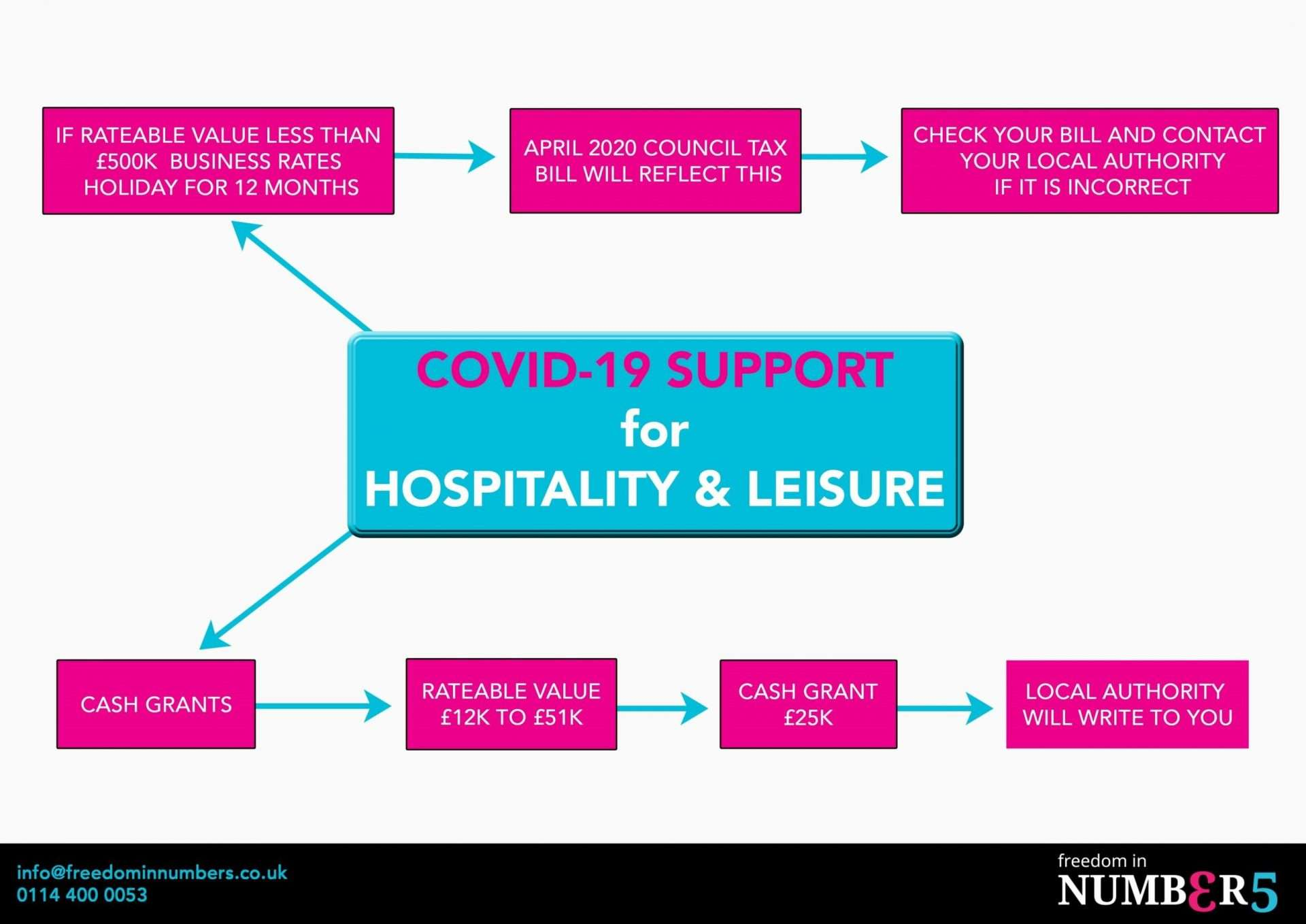 COVID-19 support hospitality & leisure businesses