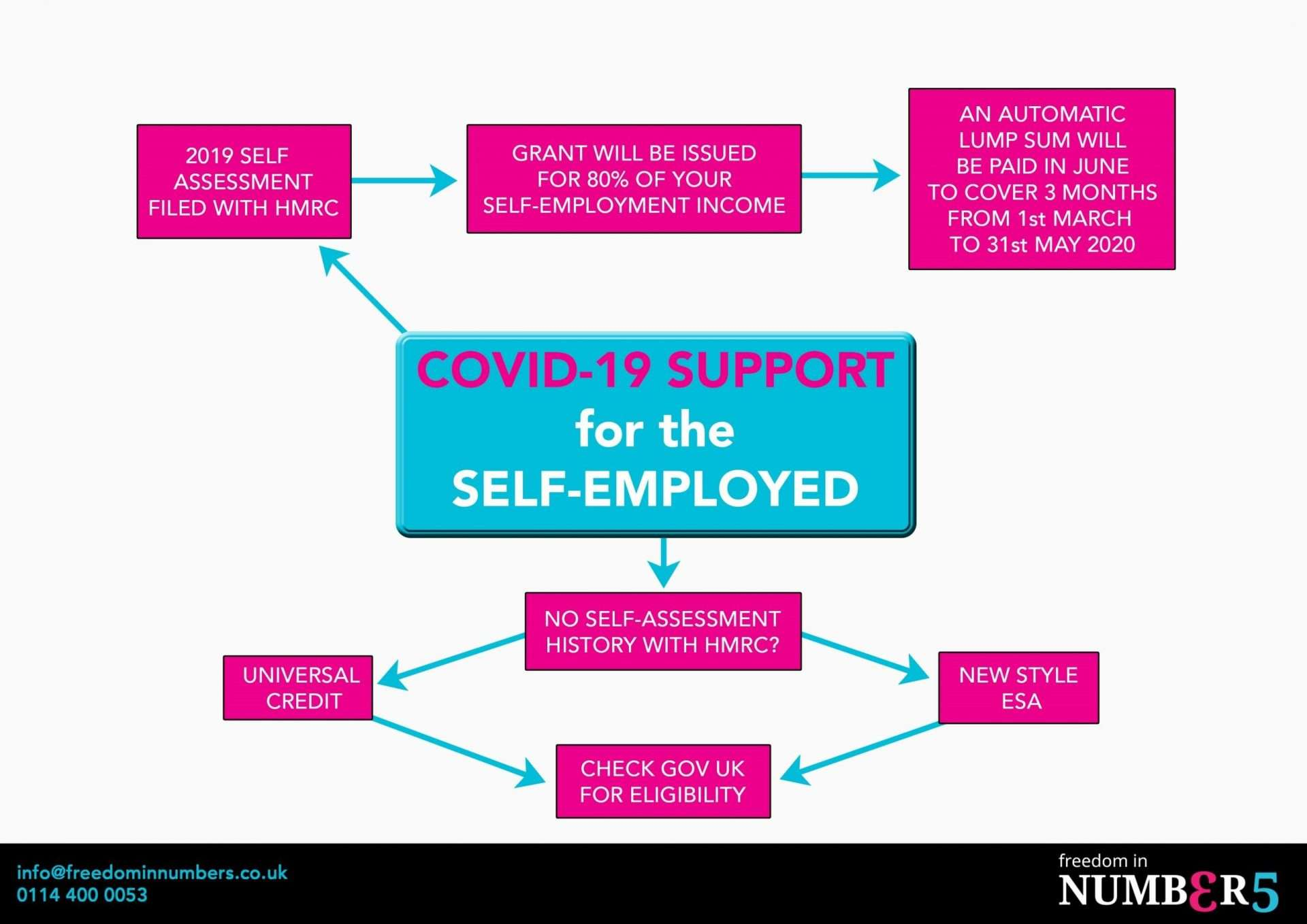 COVID-19 support for self-employed